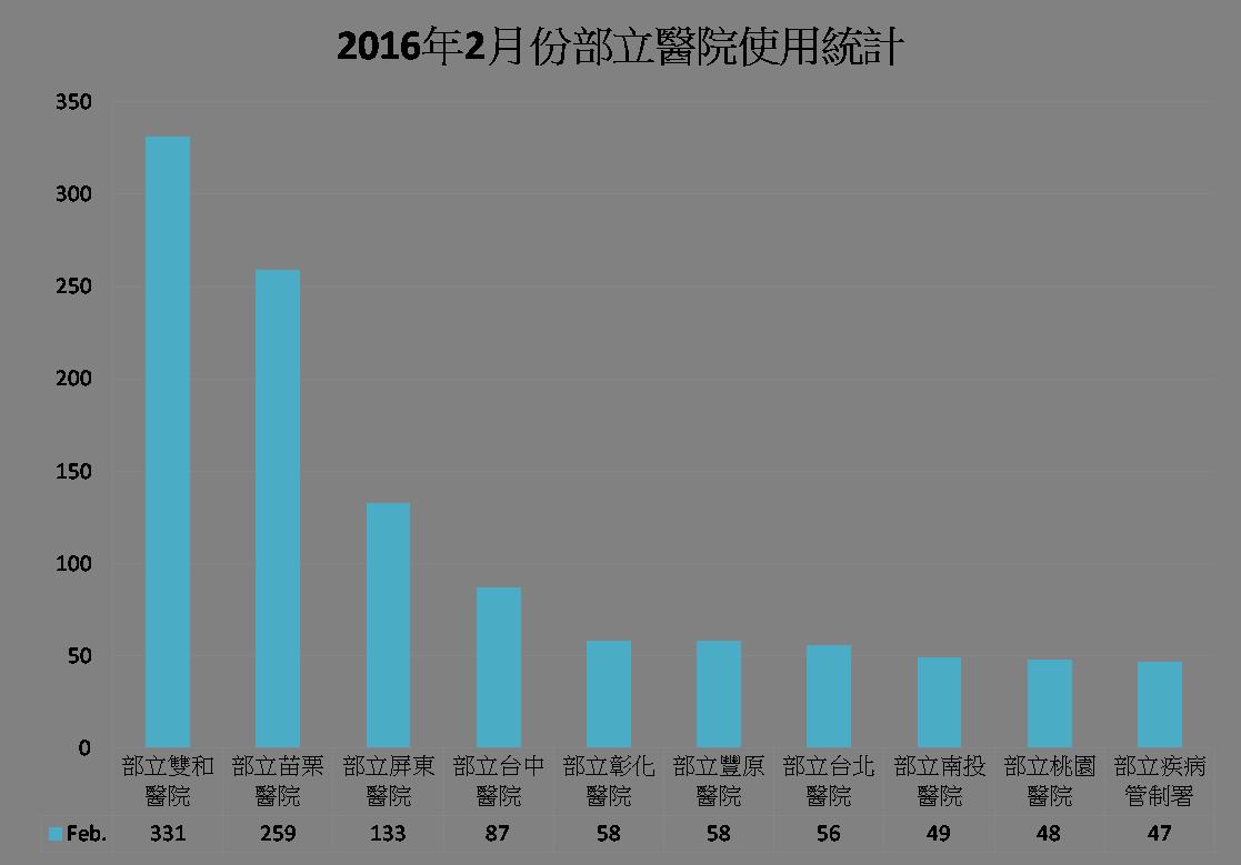 2016年2月份部立醫院使用統計