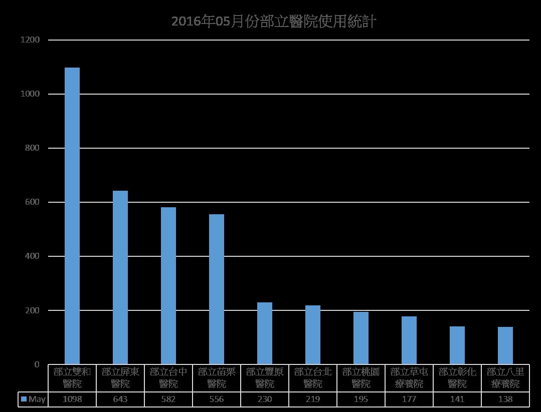 2016.05使用統計圖
